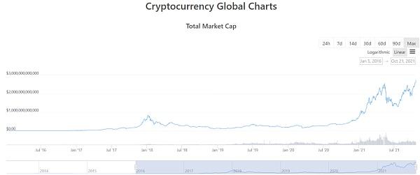  数字货币 靠谱吗 加密市场总市值突破2.7万亿美元 这些链上数据值得关注 金色财经