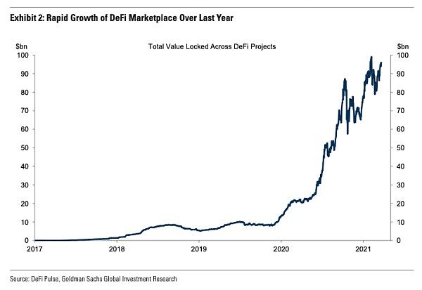 |数字货币 钱包 交易所|高盛:DeFi 比传统金融更有优势 金色财经