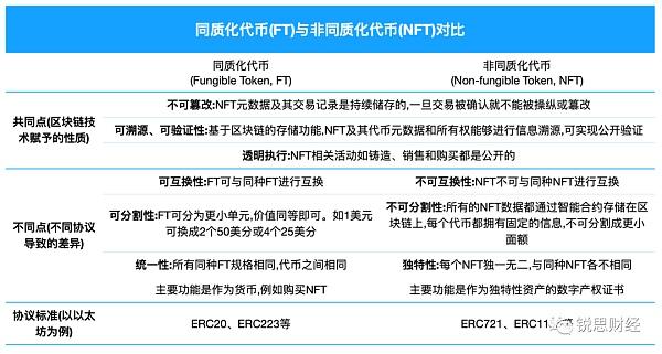 NFT :正在改变过往的数字体验