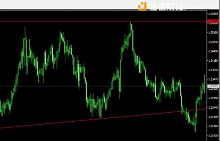 2018.03.05黄金 欧元兑美元 原油分析
