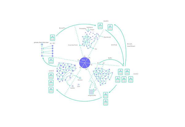 来自Vitalik母校的加拿大项目Ambr或将掀起区块链4.0革命