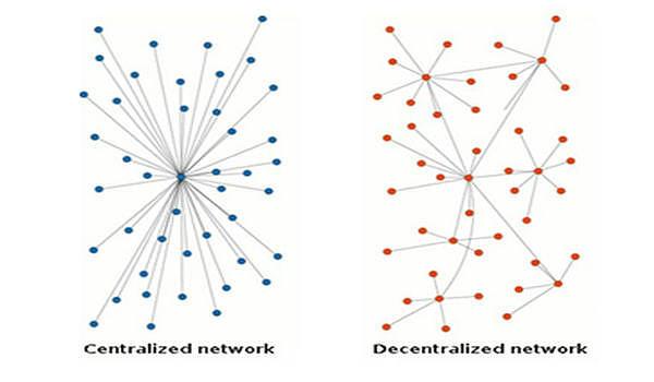 中心化网络(左)与去中心化网络(右)