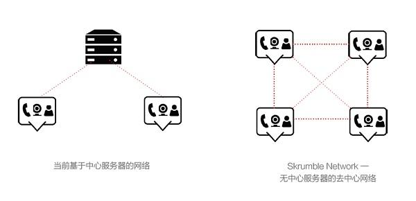 区块链通讯项目那么多,Skrumble Network凭什么成为真正分布式的全球通讯网络