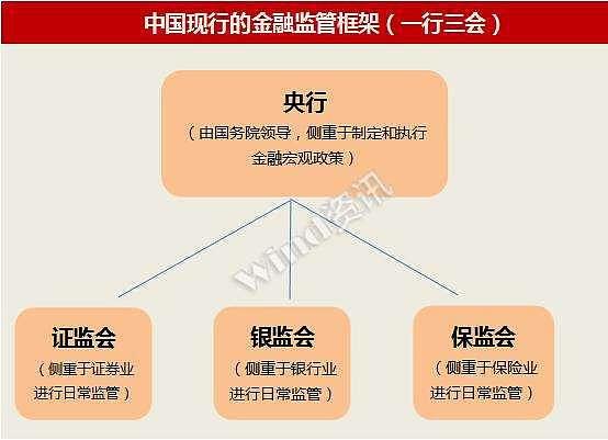 (中国现行的金融监管框架-一行三会 来源:金色财经)