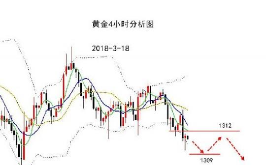 周评:日线3连阴连续下跌,谨防周初反弹1320空