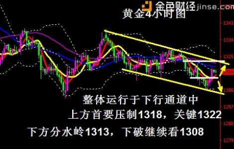 蒋妍琋:黄金隔日反弹日内能否延续是关键 加息前继续高空