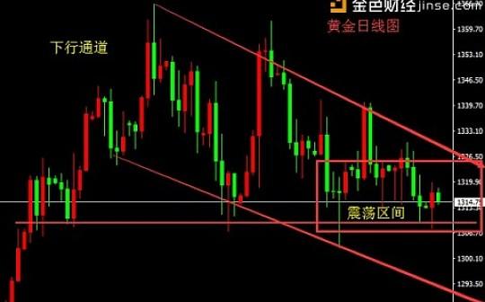 """聂易铭:""""贸易战""""存风险,黄金短期高抛低吸"""