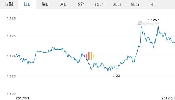 欧元对美元汇率历史_今日欧元最新价格_欧元对美元汇率_2017.06.01欧元对美元汇率走势 ...
