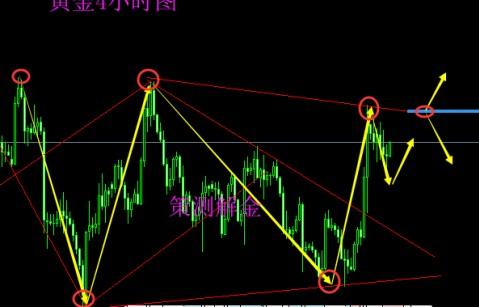 策测解金:3.23黄金原油双双收跌,开盘稳步拉升附分析策略