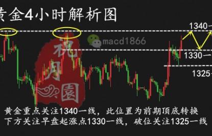 祝月园3.23贸易紧张局势不断升级附黄金日内行情操作建议
