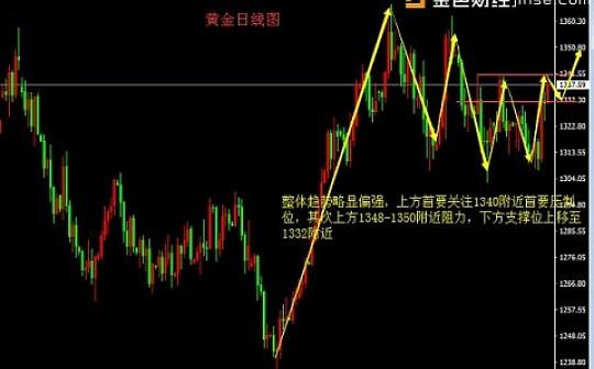 聂易铭:3.23通货膨胀日益严重,金价有望持续上涨