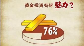 【黄金投资入门】想投资黄金 有哪几种建仓模式?