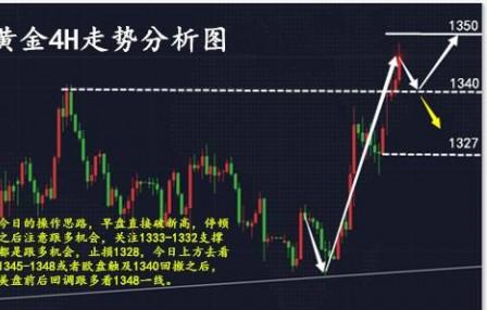 陶治庸:中美贸易战引发市场恐慌,黄金短线多头思路不变!