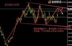 聂易铭:贸易战持续升温,现货黄金市场大震荡