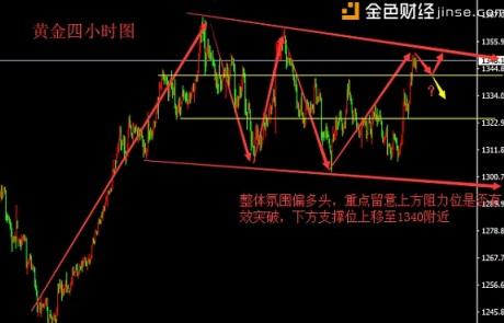 刘宇犇:3.26贸易战持续加剧,避险黄金价格能否继续上涨?