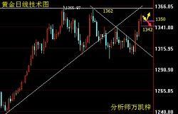 万凯梓:贸易战缓和黄金面临回调 下方寻求支撑依旧多