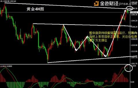 刘宇犇:3.27中美贸易战降温,金价能否继续高升?