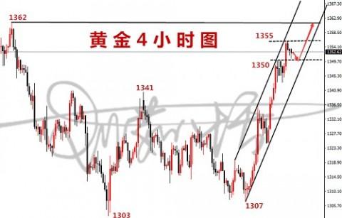 刘茹恬:黄金日内回撤修正,1350直接多目标看1358!
