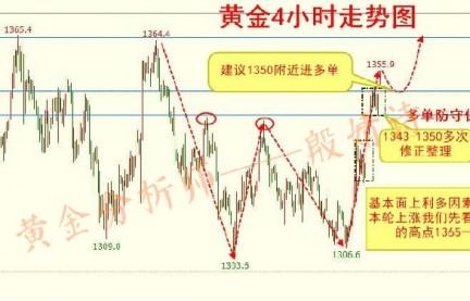 殷婧诗:3.27黄金市场多头顺势,目标1350看多!