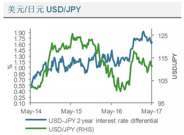 (美元兑日元利率差异走势分析图 来源:渣打银行、金色财经)