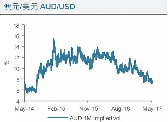 (澳元兑美元波动走势分析图 来源:渣打银行、金色财经)