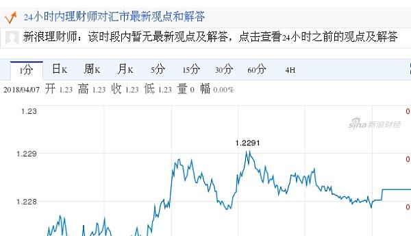 欧元对美元汇率分时走势图(2018.04.08)