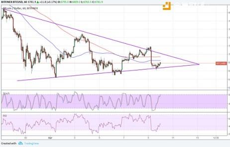 比特币价格技术分析2018-04-10 》》  等待突破