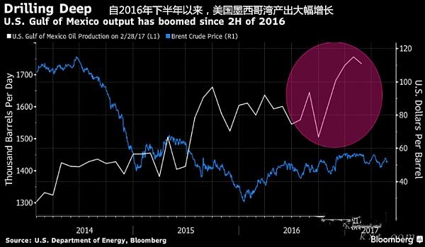 白线:美国墨西哥湾石油产量:千桶/日;蓝线:布油价格 美国原油深海项目崛起