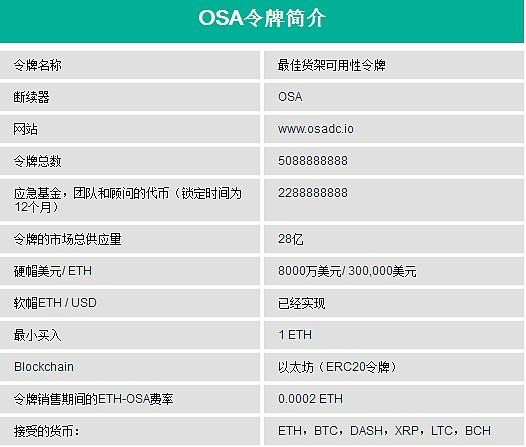 人工智能AI和区块链技术应用——OSA DC