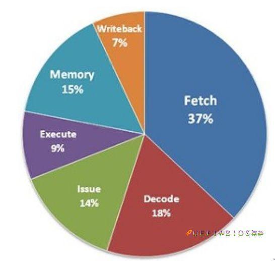 为什么越来越少人用CPU/GPU挖矿?ASIC矿机优势在哪里?