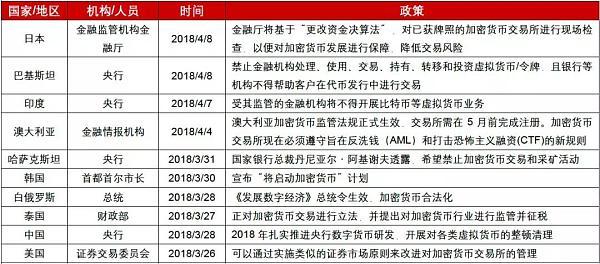 过去两周国内外政府机构对加密货币态度整理