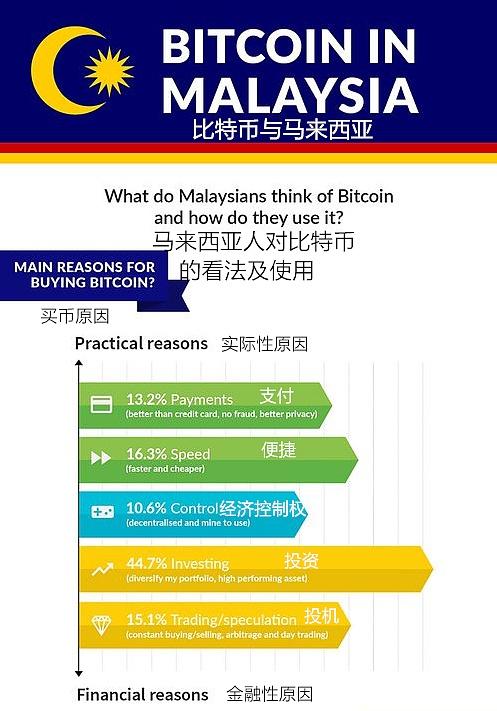 btc123| 比特币在马来西亚的崛起