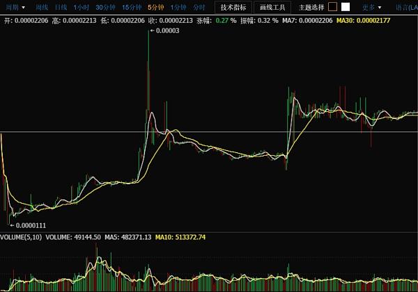 价值驱动?BUC上线交易首日最高涨幅达240%