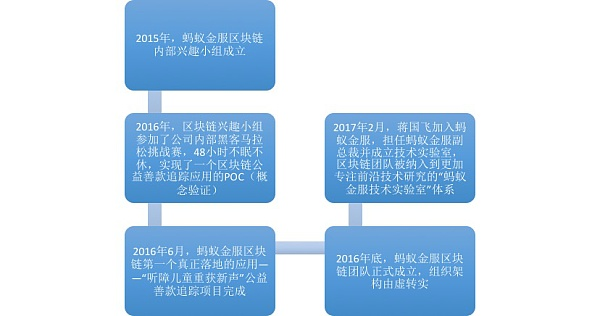 【图:蚂蚁区块链团队发展历程】