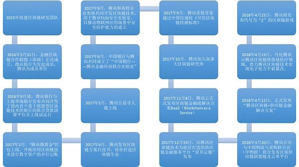 【图:腾讯区块链探索大事记】