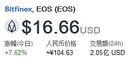 2018.4.28EOS每日资讯,eos暴涨突破120元压力线