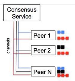 图3 多通道