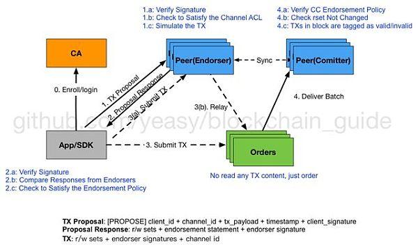 图4 交易流程