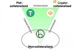 稳定币现状及投资逻辑丨Node Capital 研究中心