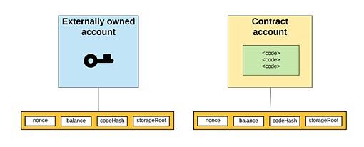以太坊:基本概念梳理及智能合约运行机制