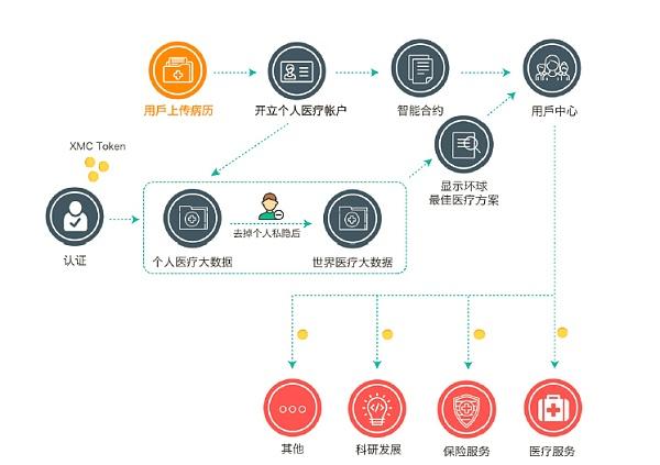 图:XMC的应用体系