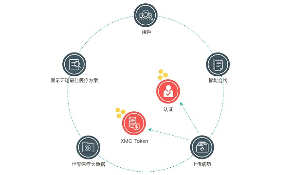 个人用户XMC 系统使用