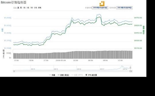 康康说盘:ETH突破近期新高,BTC向上跟进