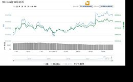 康康说盘:主流币种大部上涨明显,币市行情大好