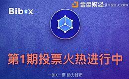 看榜   Bibox首期投票上币,榜单TOP8项目有何神功?