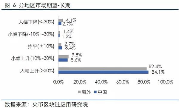 火币数字资产投资者情绪指数4月报告