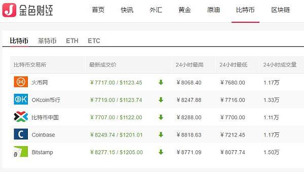 比特币兑人民币汇率下跌至7700元附近