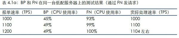 通过连接FN发送测试数据的结果