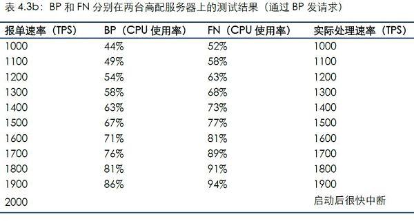 通过连接BP发送测试数据的结果
