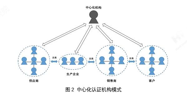 区块链应用研究系列之区块链 + 供应链|哈希研究院出品
